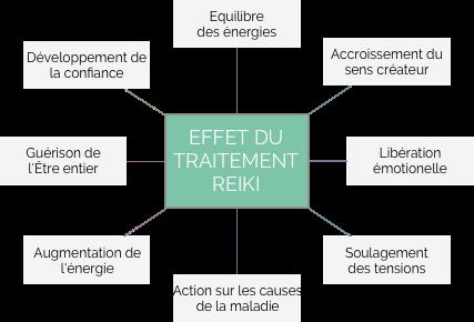 Effets du traitement Reiki | Eric Georgery